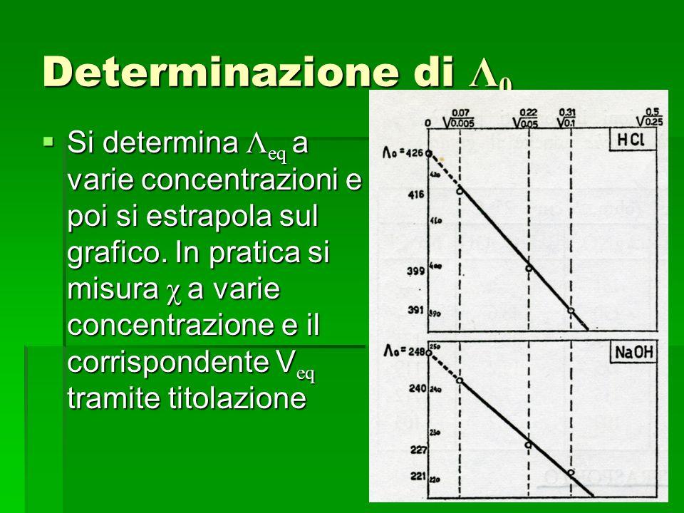 Determinazione di Λ0