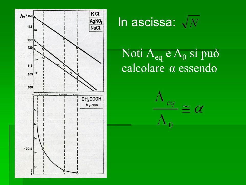 Noti Λeq e Λ0 si può calcolare α essendo