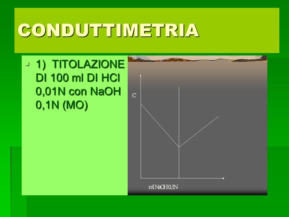 CONDUTTIMETRIA 1) TITOLAZIONE DI 100 ml DI HCl 0,01N con NaOH 0,1N (MO)