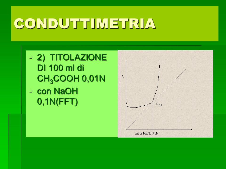 CONDUTTIMETRIA 2) TITOLAZIONE DI 100 ml di CH3COOH 0,01N