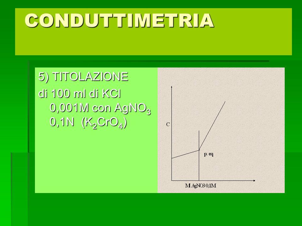 CONDUTTIMETRIA 5) TITOLAZIONE