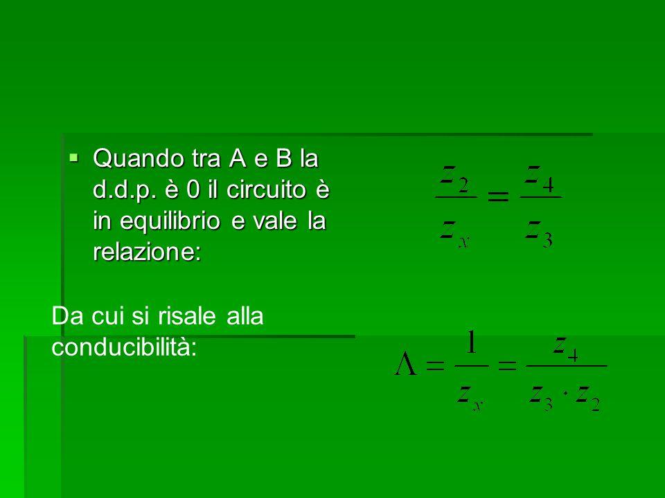 Quando tra A e B la d.d.p. è 0 il circuito è in equilibrio e vale la relazione:
