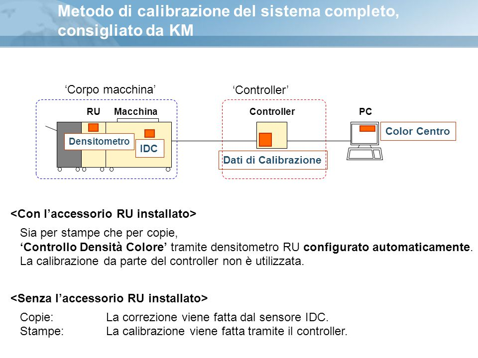 Metodo di calibrazione del sistema completo, consigliato da KM