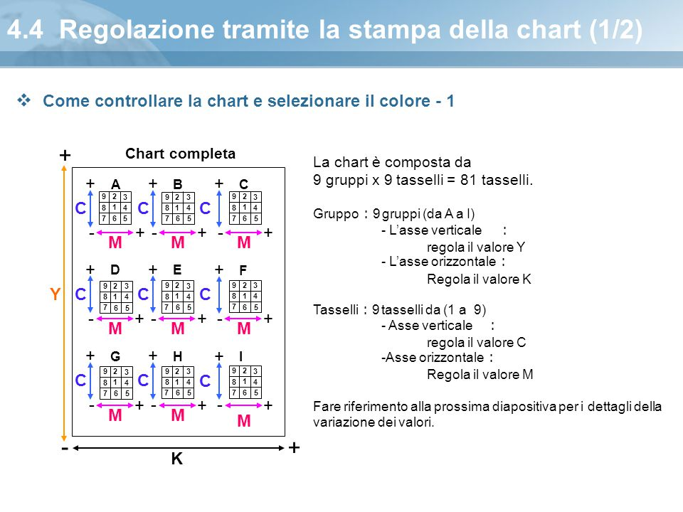4.4 Regolazione tramite la stampa della chart (1/2)