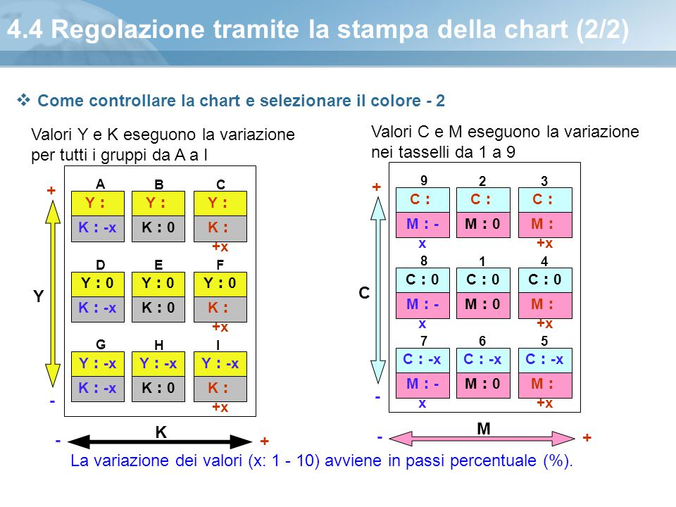 4.4 Regolazione tramite la stampa della chart (2/2)