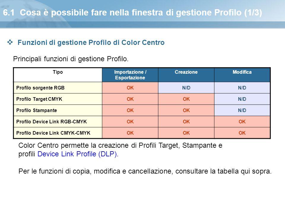 6.1 Cosa è possibile fare nella finestra di gestione Profilo (1/3)