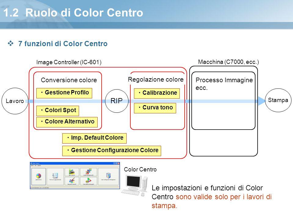 1.2 Ruolo di Color Centro 7 funzioni di Color Centro RIP