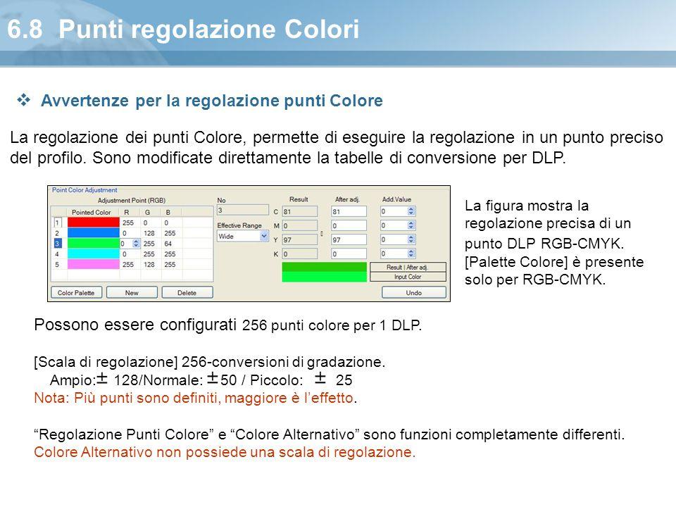 6.8 Punti regolazione Colori