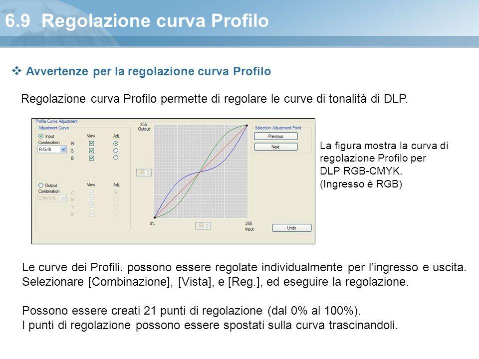 6.9 Regolazione curva Profilo