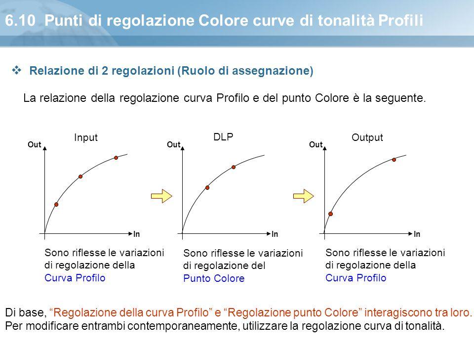 6.10 Punti di regolazione Colore curve di tonalità Profili