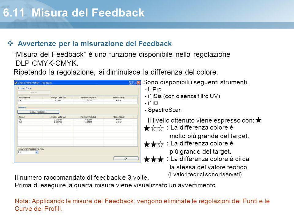 6.11 Misura del Feedback Avvertenze per la misurazione del Feedback