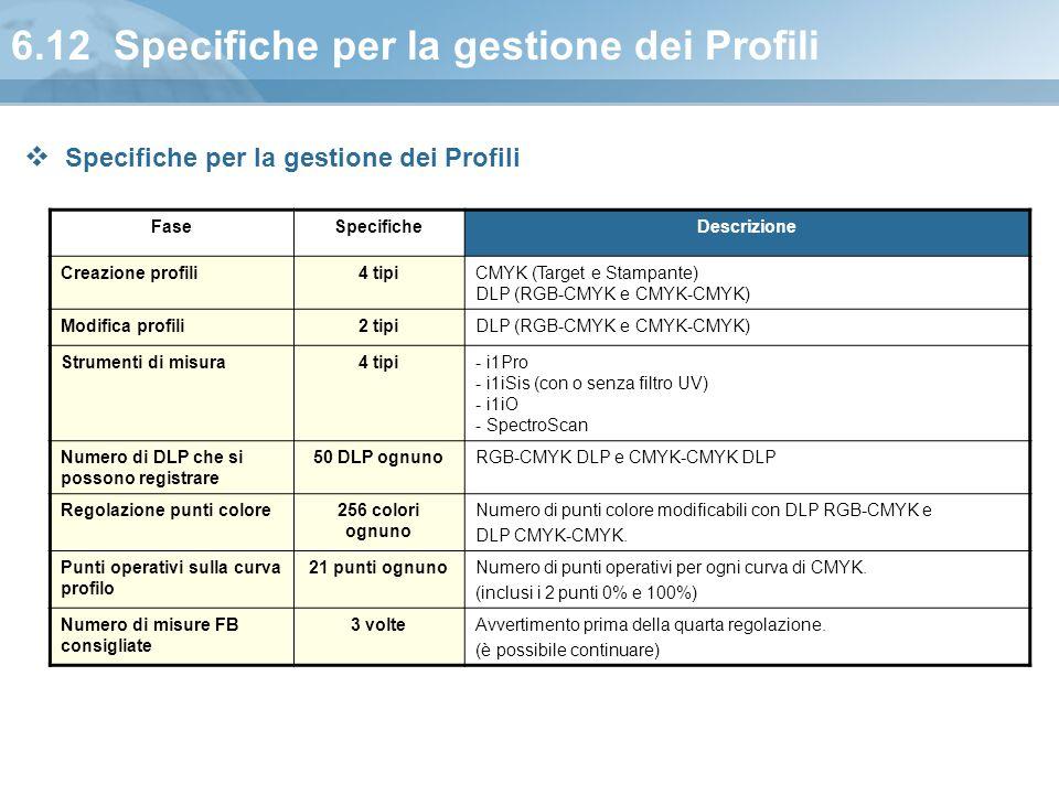 6.12 Specifiche per la gestione dei Profili