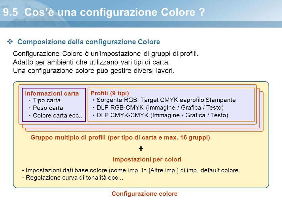 9.5 Cos'è una configurazione Colore