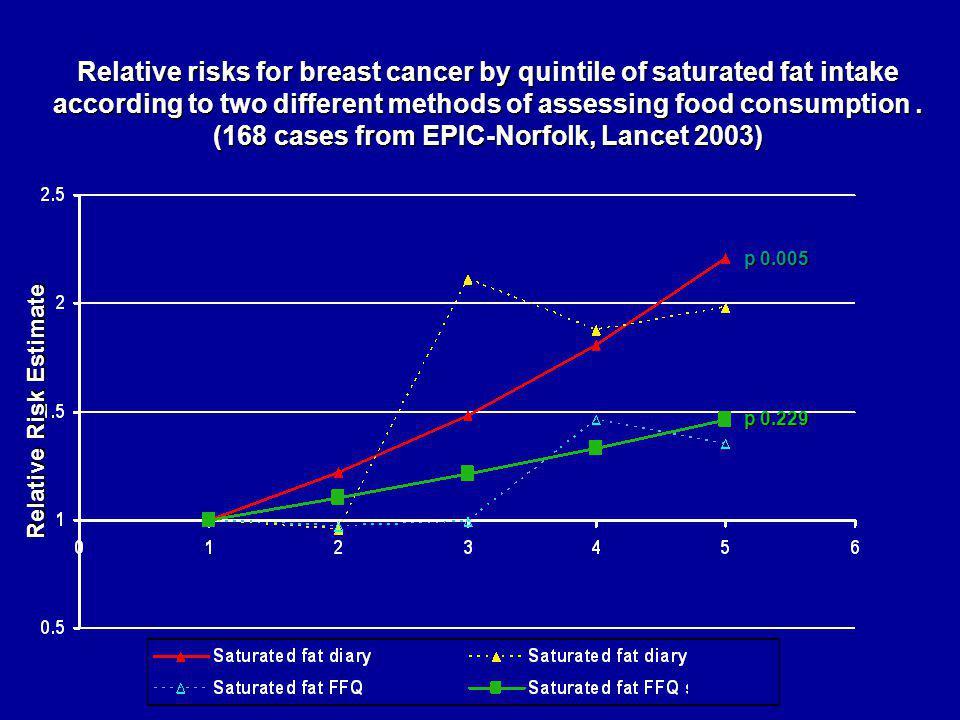 (168 cases from EPIC-Norfolk, Lancet 2003) Relative Risk Estimate