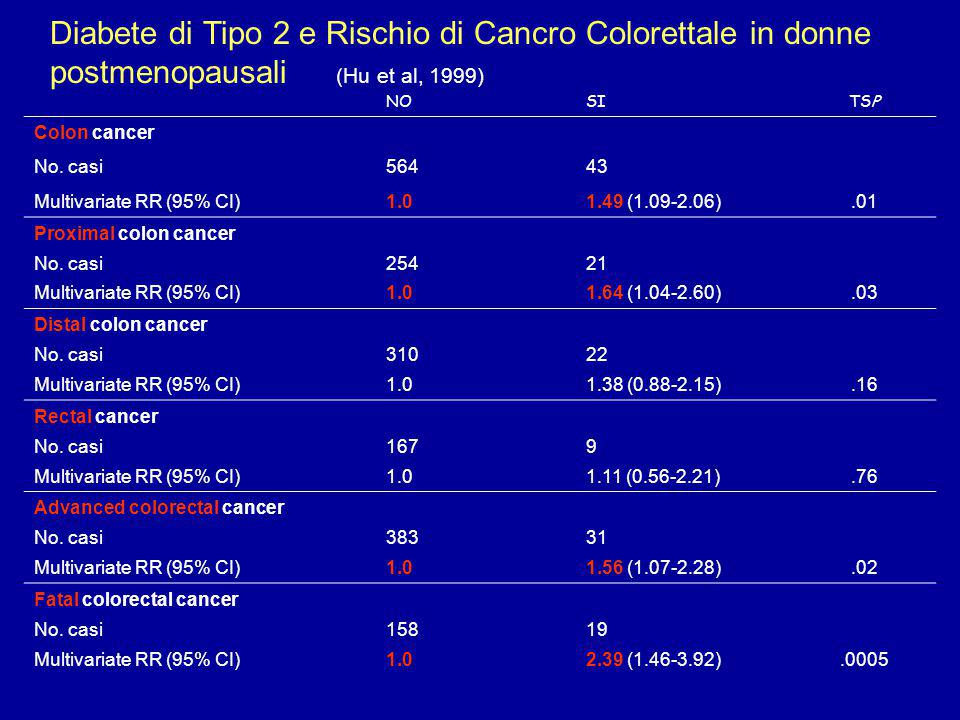 Diabete di Tipo 2 e Rischio di Cancro Colorettale in donne postmenopausali (Hu et al, 1999)