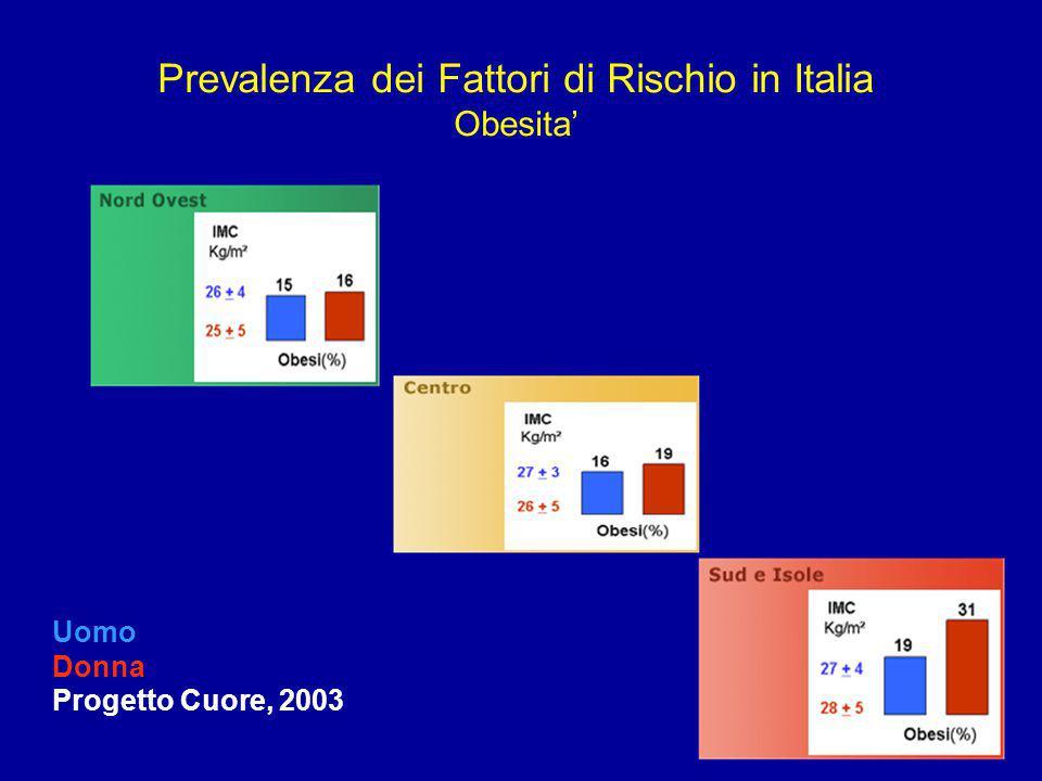 Prevalenza dei Fattori di Rischio in Italia