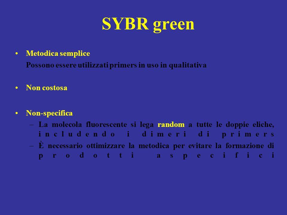 SYBR green Metodica semplice