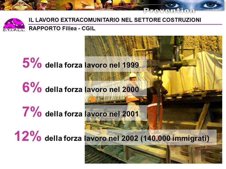 5% della forza lavoro nel 1999