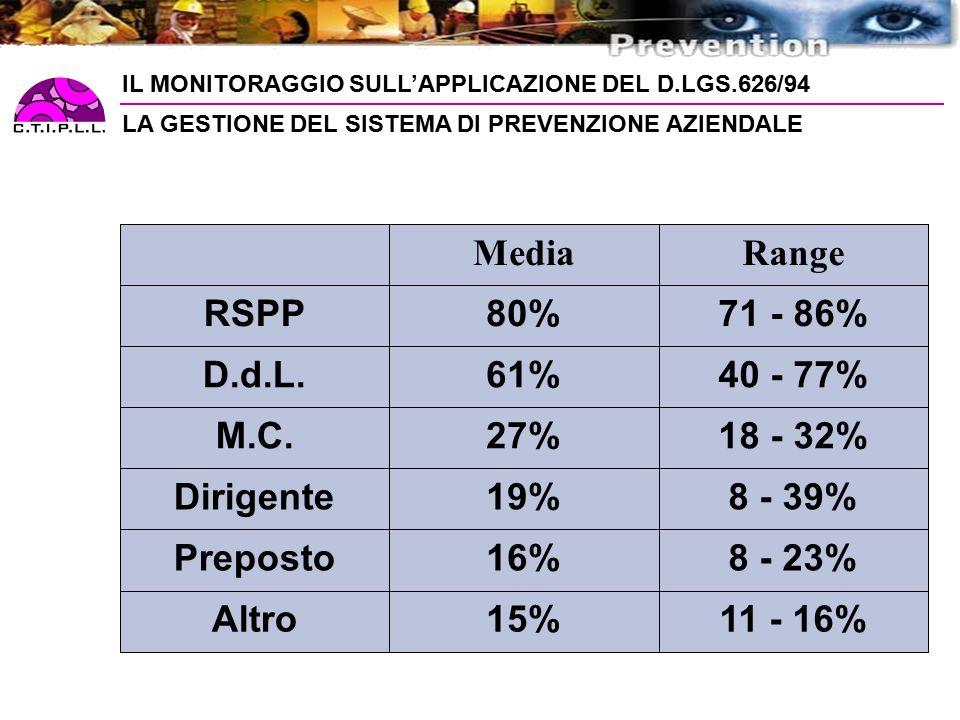 11 - 16% 15% Altro 8 - 23% 16% Preposto 8 - 39% 19% Dirigente 18 - 32%