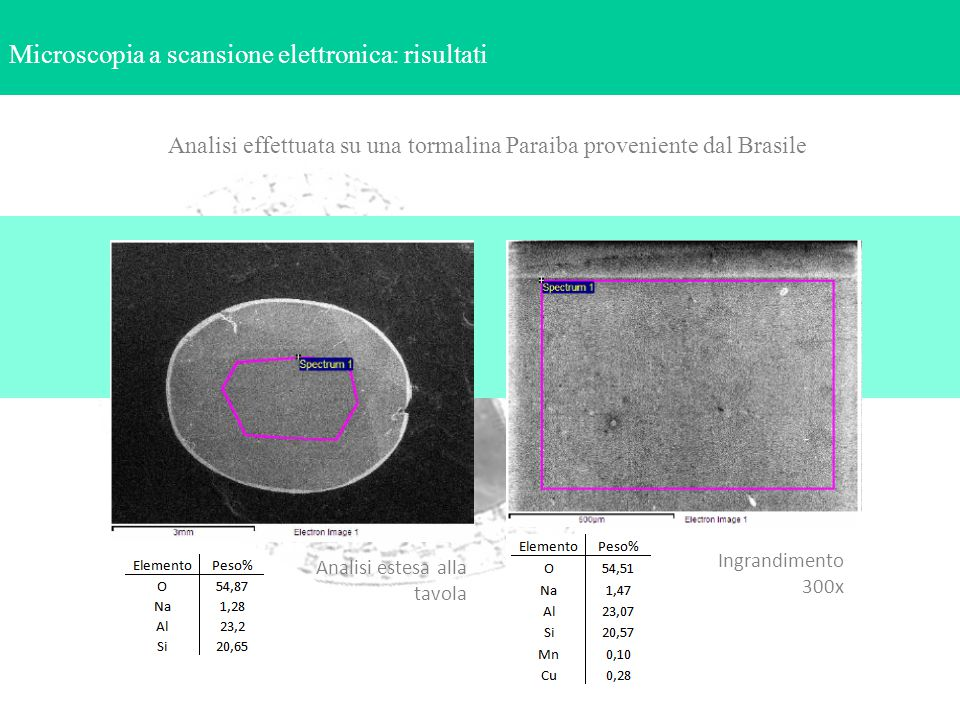 Analisi effettuata su una tormalina Paraiba proveniente dal Brasile
