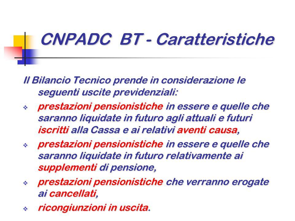 CNPADC BT - Caratteristiche