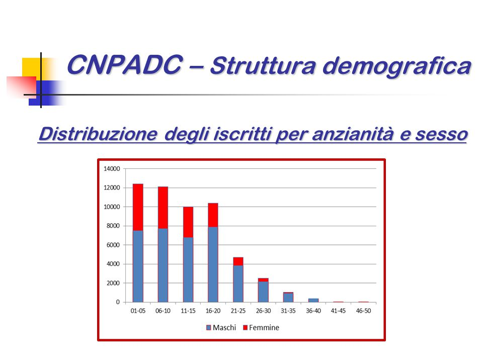 CNPADC – Struttura demografica