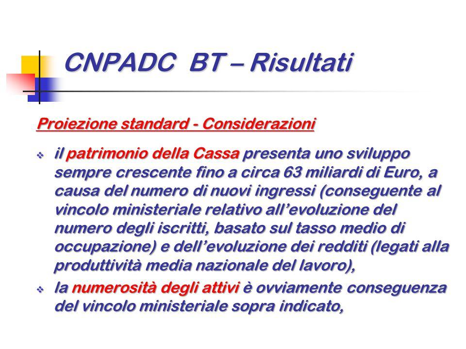 CNPADC BT – Risultati Proiezione standard - Considerazioni