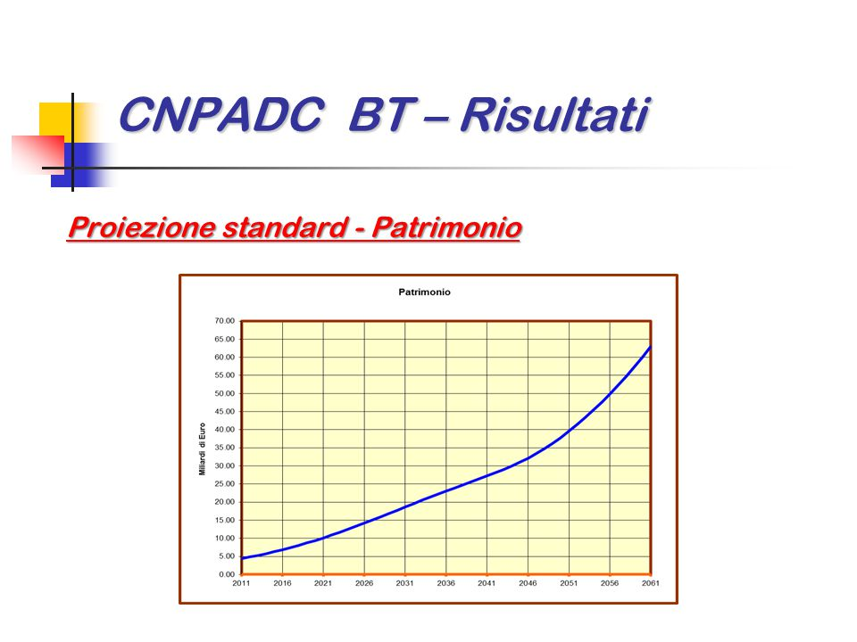 CNPADC BT – Risultati Proiezione standard - Patrimonio