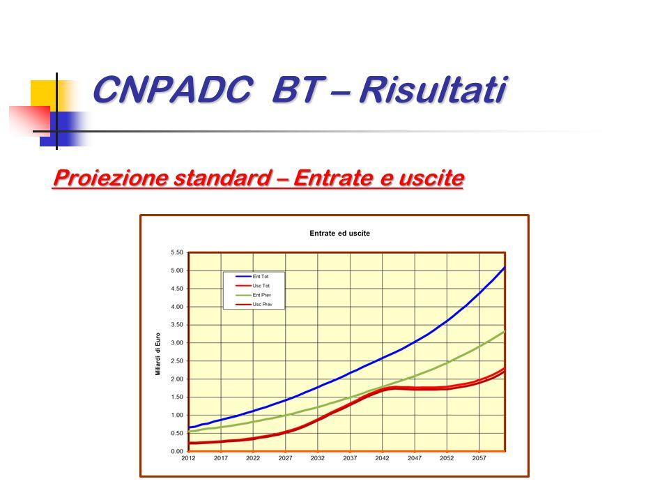 CNPADC BT – Risultati Proiezione standard – Entrate e uscite