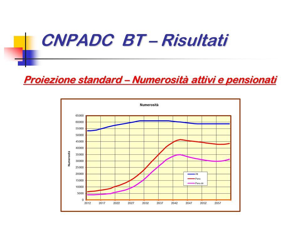 CNPADC BT – Risultati Proiezione standard – Numerosità attivi e pensionati