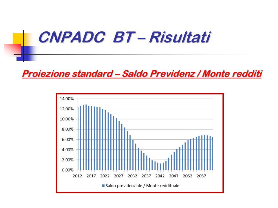 CNPADC BT – Risultati Proiezione standard – Saldo Previdenz / Monte redditi