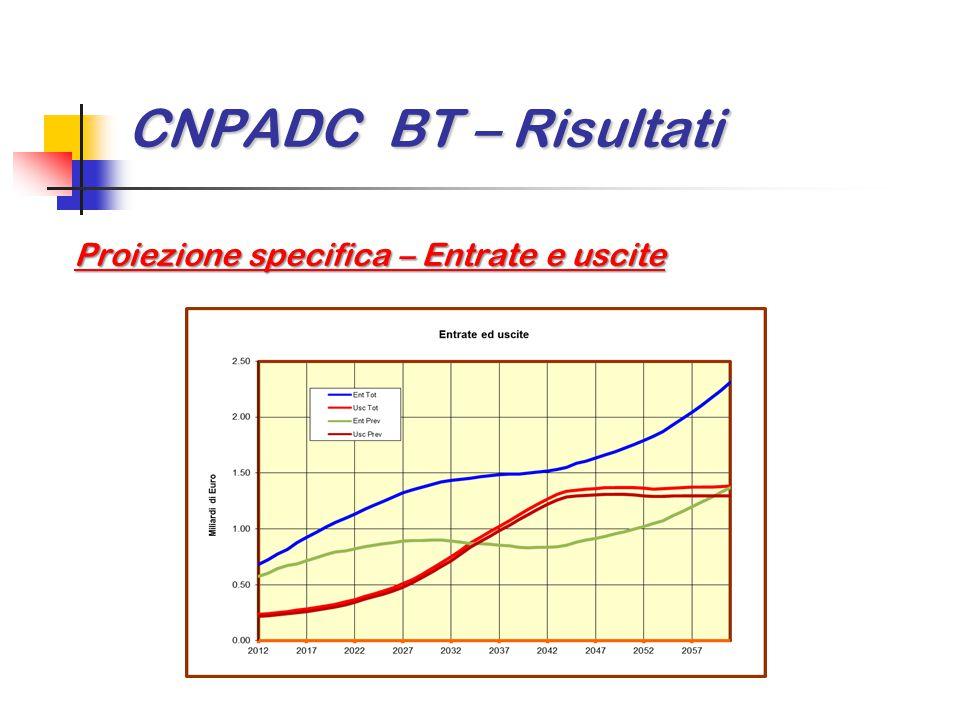 CNPADC BT – Risultati Proiezione specifica – Entrate e uscite