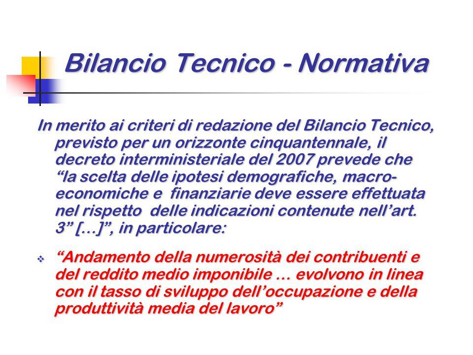 Bilancio Tecnico - Normativa