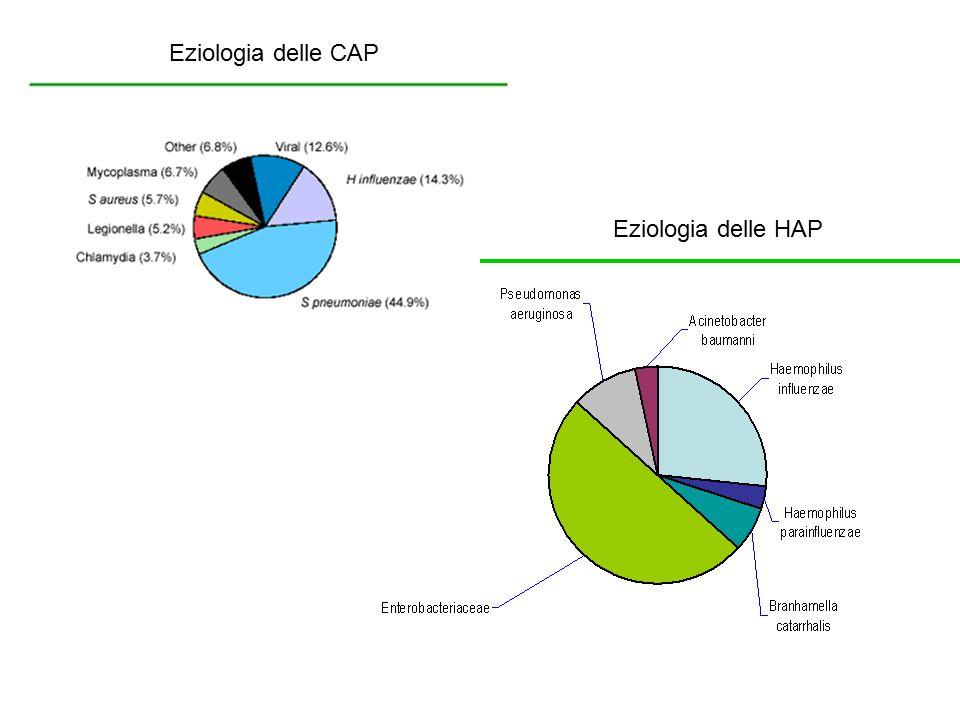 Eziologia delle CAP Eziologia delle HAP