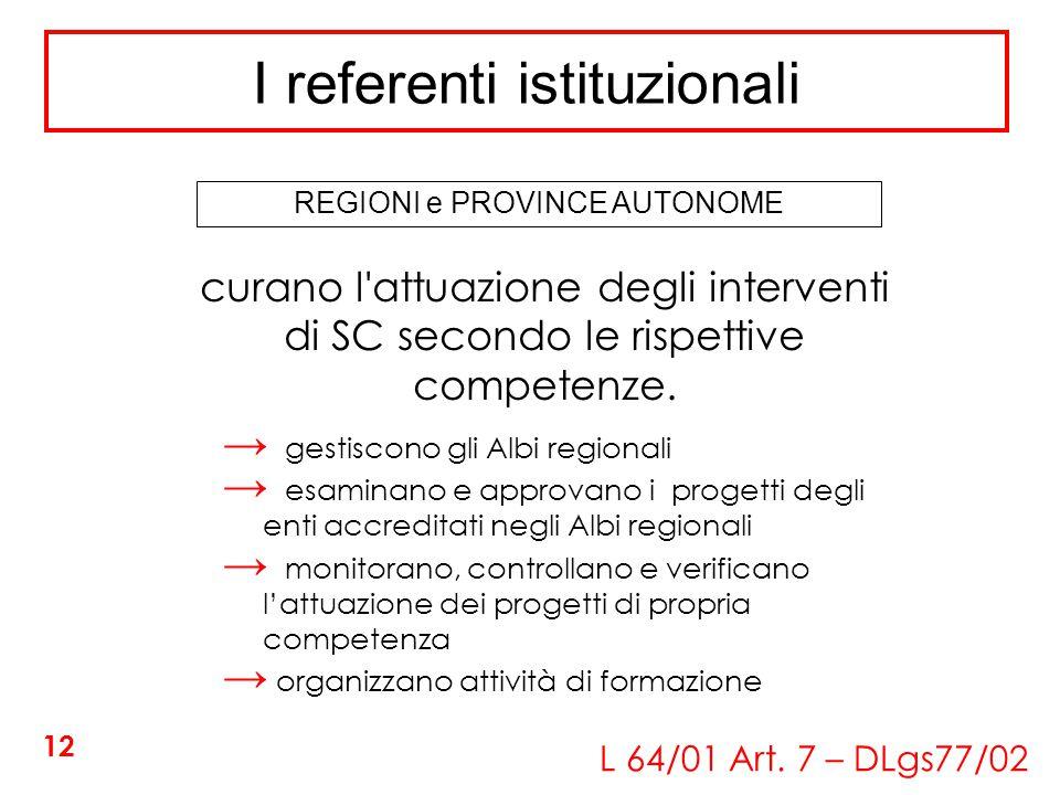 I referenti istituzionali