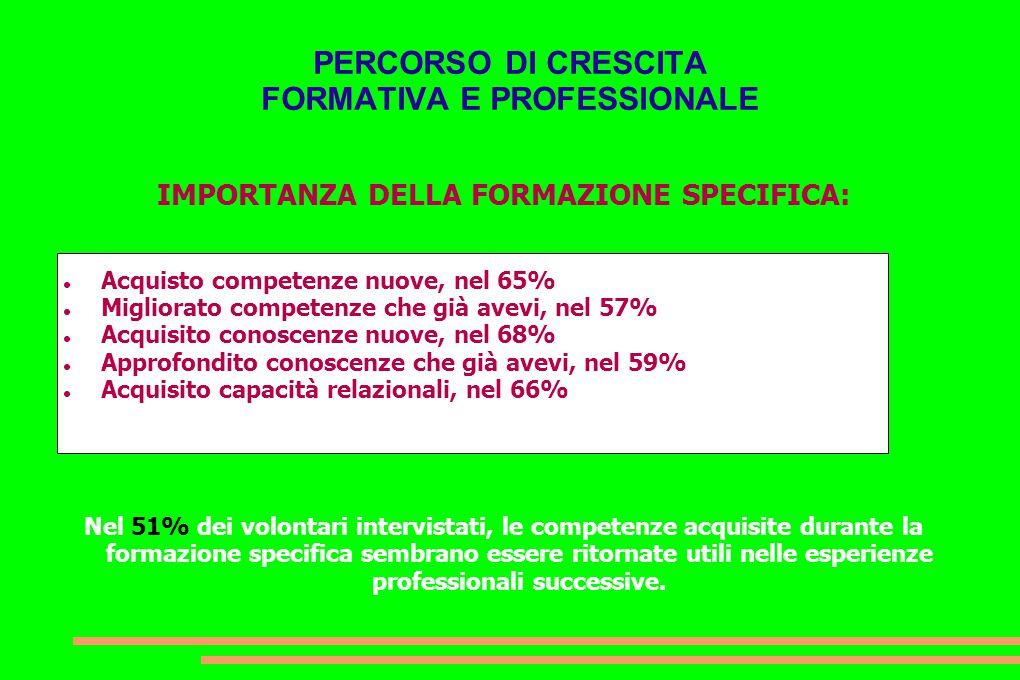 PERCORSO DI CRESCITA FORMATIVA E PROFESSIONALE