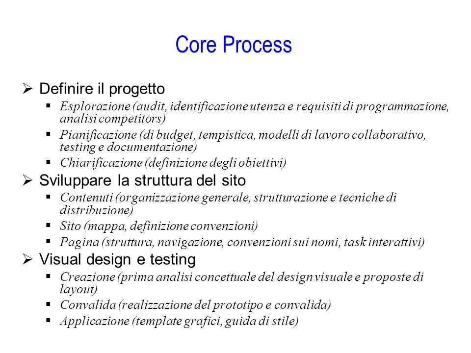 Core Process Definire il progetto Sviluppare la struttura del sito