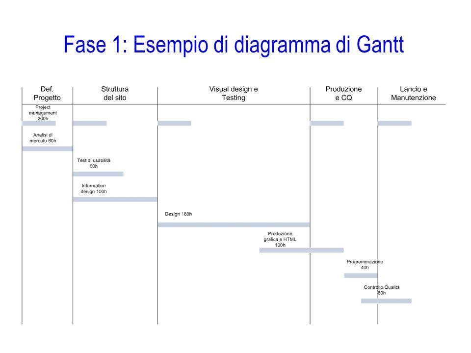 Fase 1: Esempio di diagramma di Gantt