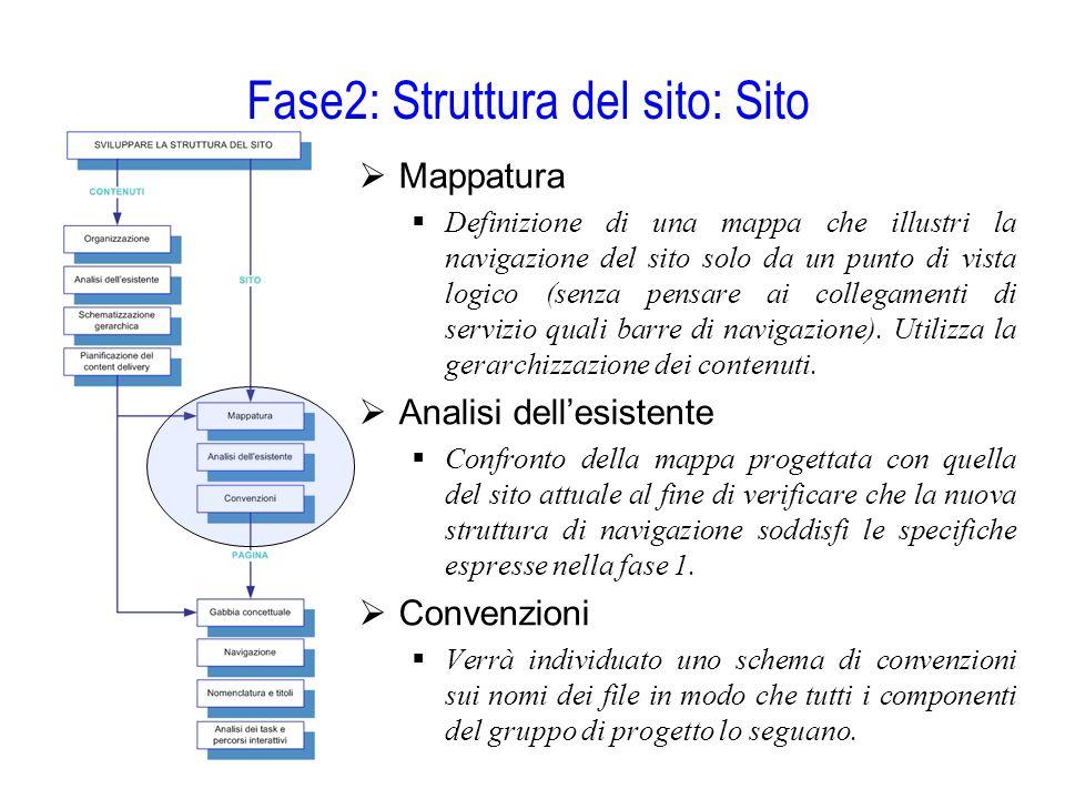 Fase2: Struttura del sito: Sito