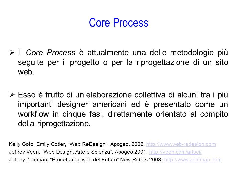 Core Process Il Core Process è attualmente una delle metodologie più seguite per il progetto o per la riprogettazione di un sito web.