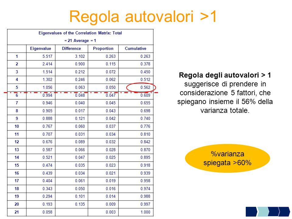 Regola autovalori >1