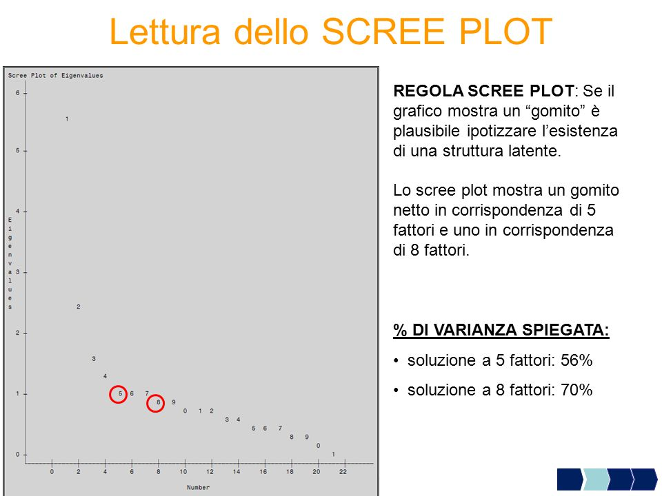 Lettura dello SCREE PLOT