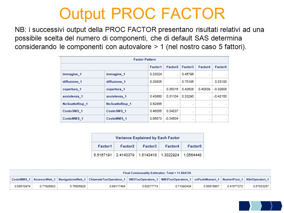Output PROC FACTOR
