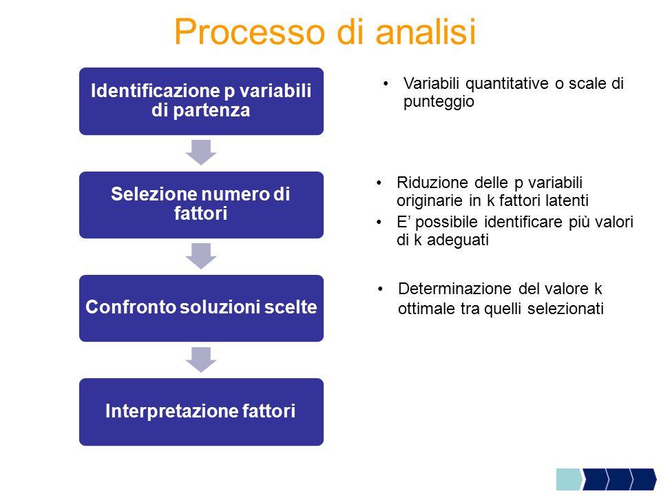 Processo di analisi Identificazione p variabili di partenza