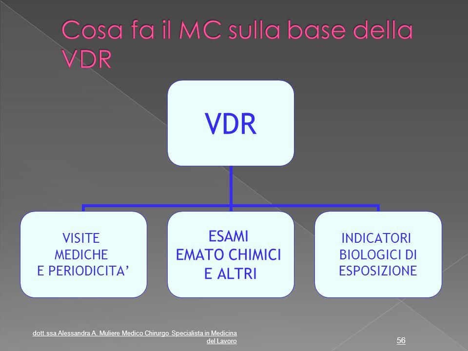 Cosa fa il MC sulla base della VDR