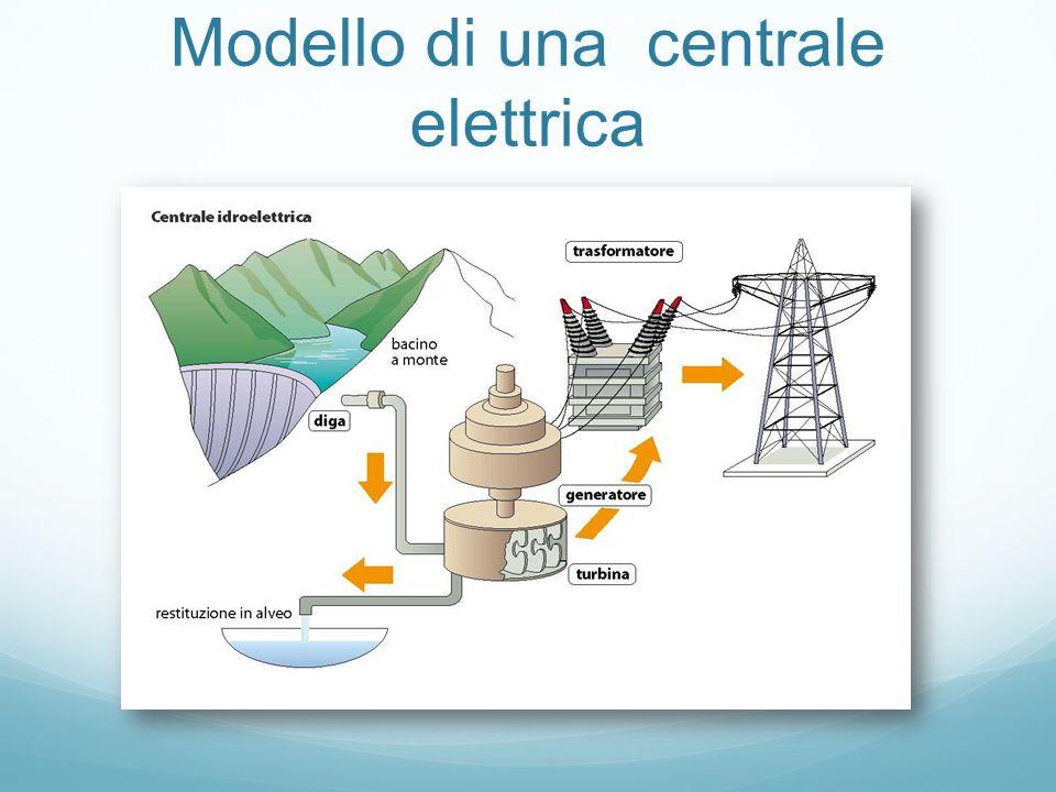 Parti di una centrale elettrica