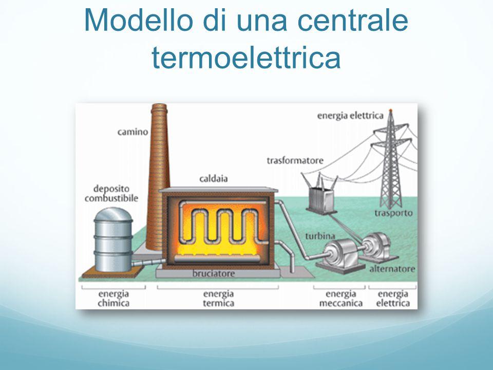 Tipologie di centrali elettriche