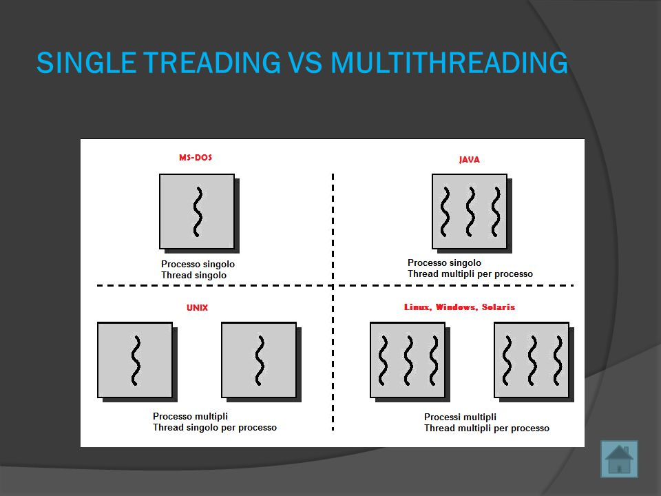 SINGLE TREADING VS MULTITHREADING