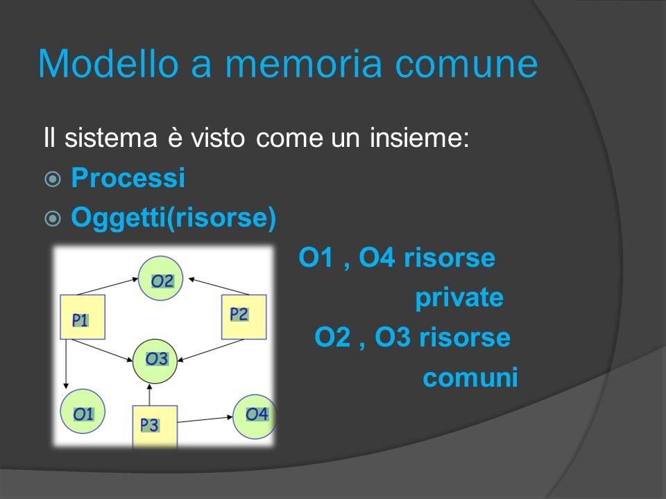 Modello a memoria comune