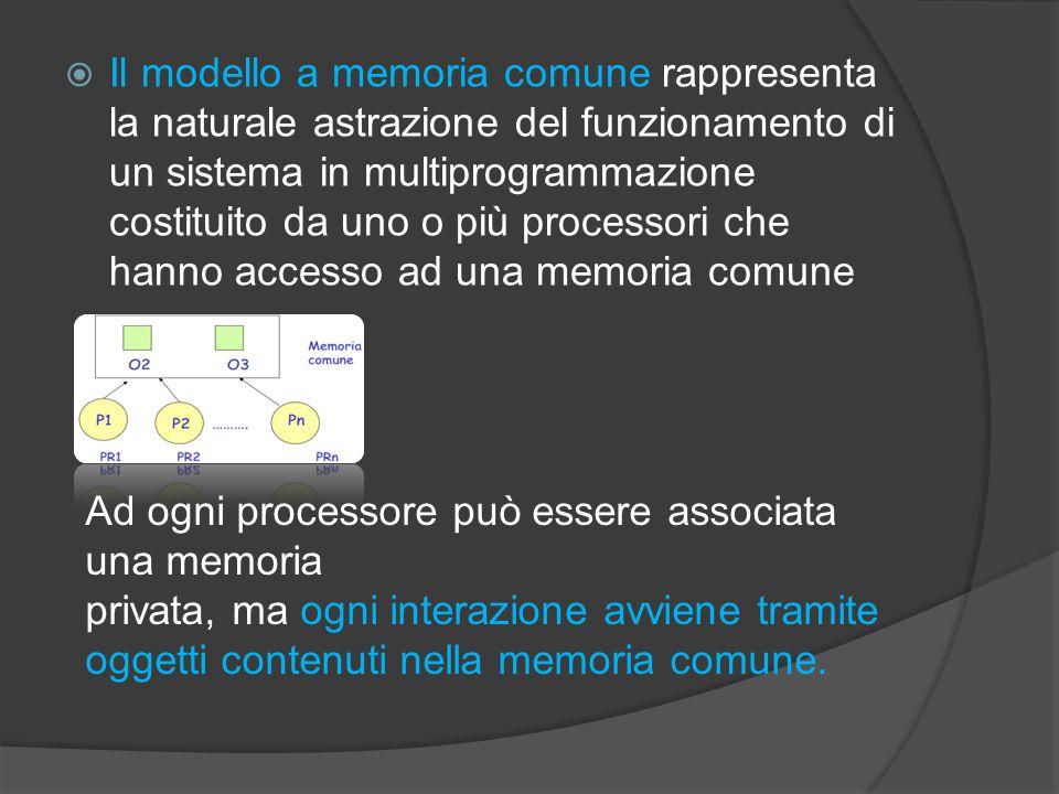 Il modello a memoria comune rappresenta la naturale astrazione del funzionamento di un sistema in multiprogrammazione costituito da uno o più processori che hanno accesso ad una memoria comune